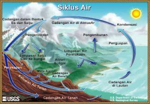 Proses Hujan Es by USGS