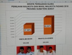 Mahyeldi-Hendri Resmi Menangkan Pilkada Kota Padang