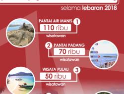 INFO GRAFIS : Kunjungan Wisatawan ke Kota Padang Selama Libur Lebaran 2018