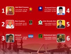 INFO GRAFIS : Caleg DPR RI Dapil 2 Sumbar Yang Lolos Ke Senayan