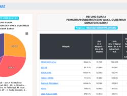 Real Count KPU Sementara : 10.231 TPS, Mahyeldi-Audy Raup 600 ribuan Suara