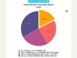 Real Count KPU Sementara : Andri-Irwan Unggul 33,3 % di Agam